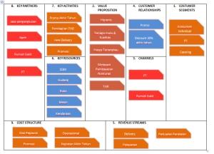 Canvas model bisnis Ikan Laut