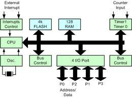 Diagram Mikrokontroler Keluarga MCS-51